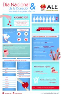 Infografía Donación Organos 2017